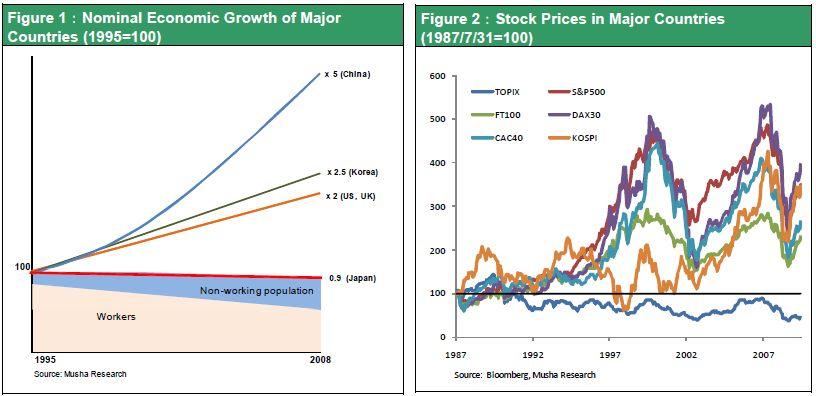 Figure 1:Nominal Economic Growth of Major Countries (1995=100);Figure 2:Stock Prices in Major Countries (1987/7/31=100)