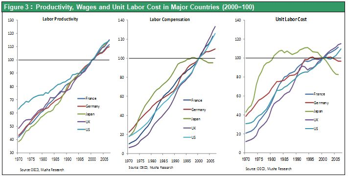 Figure 3:Productivity, Wages and Unit Labor Cost in Major Countries (2000=100)