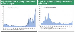 Economic and Market Outlook for 2013 (Figures)<font