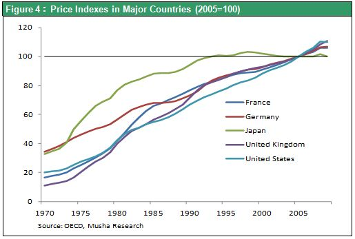Figure 4:Price Indexes in Major Countries (2005=100)