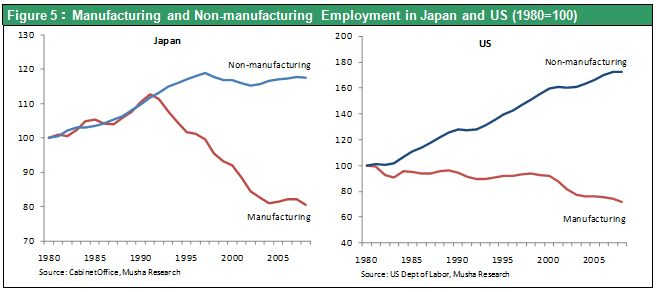 Figure 5:Manufacturing and Non-manufacturing Employment in Japan and US (1980=100)