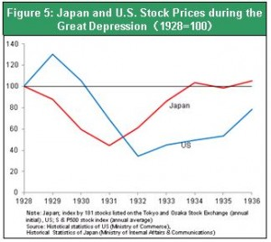 During The Great Depression And Today The U S And Japan