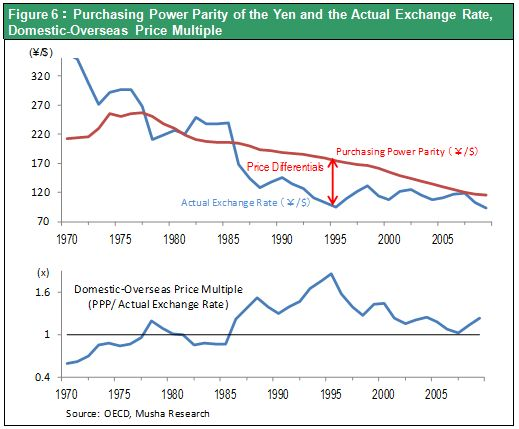 Figure 6:Purchasing Power Parity of the Yen and the Actual Exchange Rate, Domestic-Overseas Price Multiple