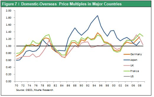 Figure 7:Domestic-Overseas Price Multiples in Major Countries