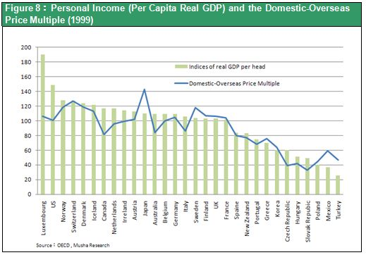 Figure 8:Personal Income (Per Capita Real GDP) and the Domestic-Overseas Price Multiple (1999)