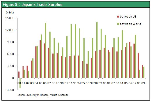 Figure 9:Japan' s Trade Surplus