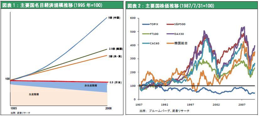 図表1:主要国名目経済規模推移(1995年=100);図表2:主要国株価推移(1987/7/31=100)