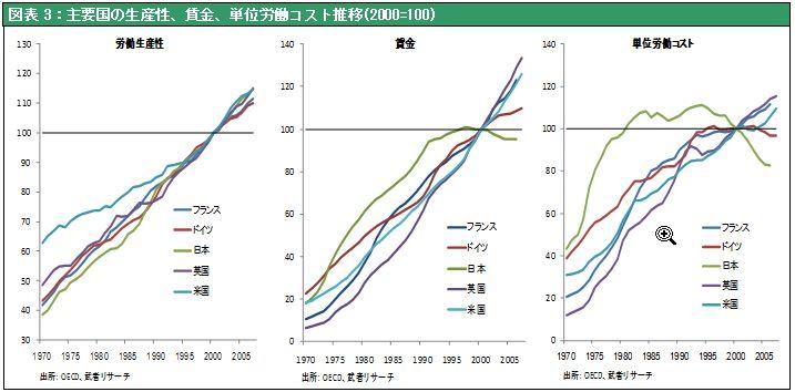 図表3:主要国の生産性、賃金、単位労働コスト推移(2000=100)