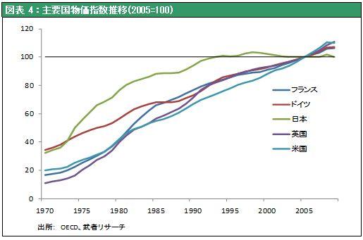 図表4:主要国物価指数推移(2005=100)
