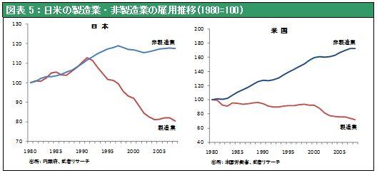 図表5:日米の製造業・非製造業の雇用推移(1980=100)