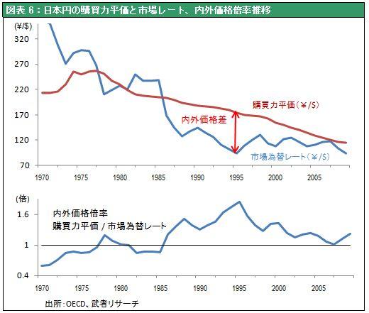 図表6:日本円の購買力平価と市場レート、内外価格倍率推移