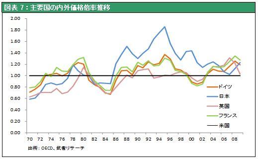 図表7:主要国の内外価格倍率推移