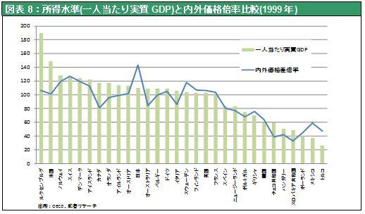 図表8:所得水準(一人当たり実質GDP)と内外価格倍率比較(1999年)