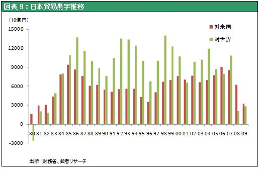 図表9:日本貿易黒字推移