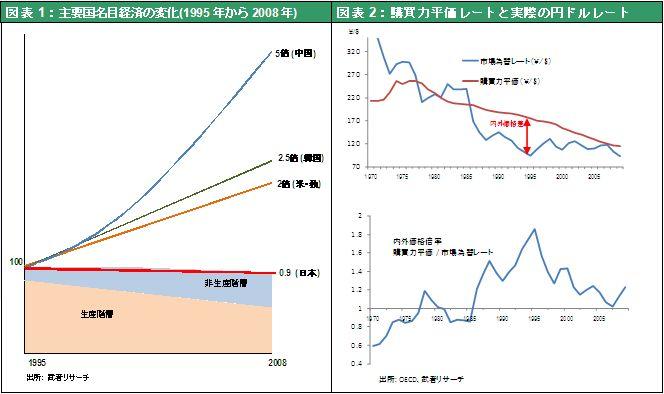 図表1:主要国名目経済の変化(1995年から2008年) 図表2:購買力平価レートと実際の円ドルレート