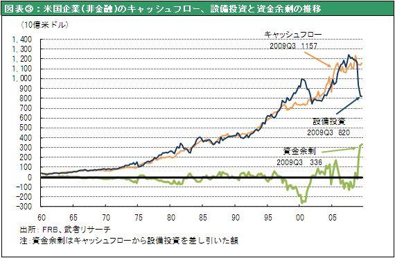 図表③:米国企業(非金融)のキャッシュフロー、設備投資と資金余剰の推移