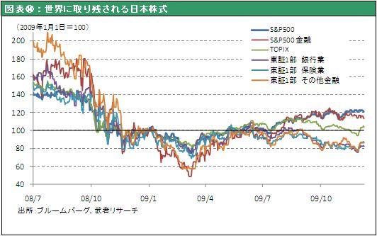 図表⑭:世界に取り残される日本株式
