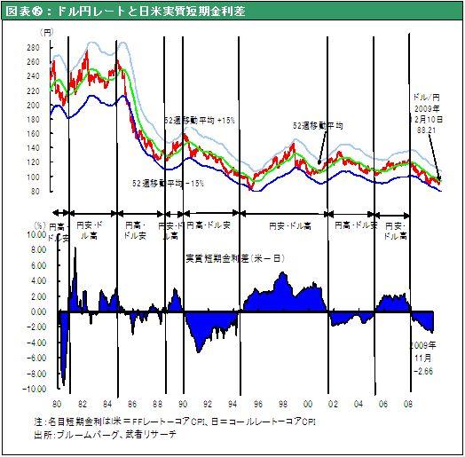 図表⑮:ドル円レートと日米実質短期金利差