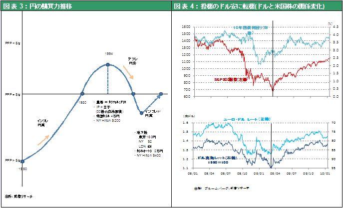 図表3:円の購買力推移図表4:投機のドル安に転機(ドルと米国株の関係変化)