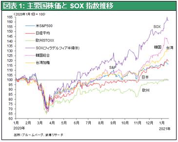 株 日本 ハイテク 海外投資家が密かに狙う日本の「有望」セクター 意外な「ハイテク」商品は日本の独擅場だった(1/2)